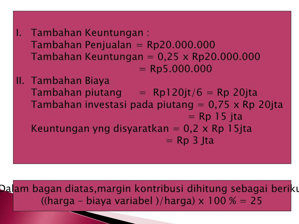 Tambahan Penjualan = Rp20.000.000