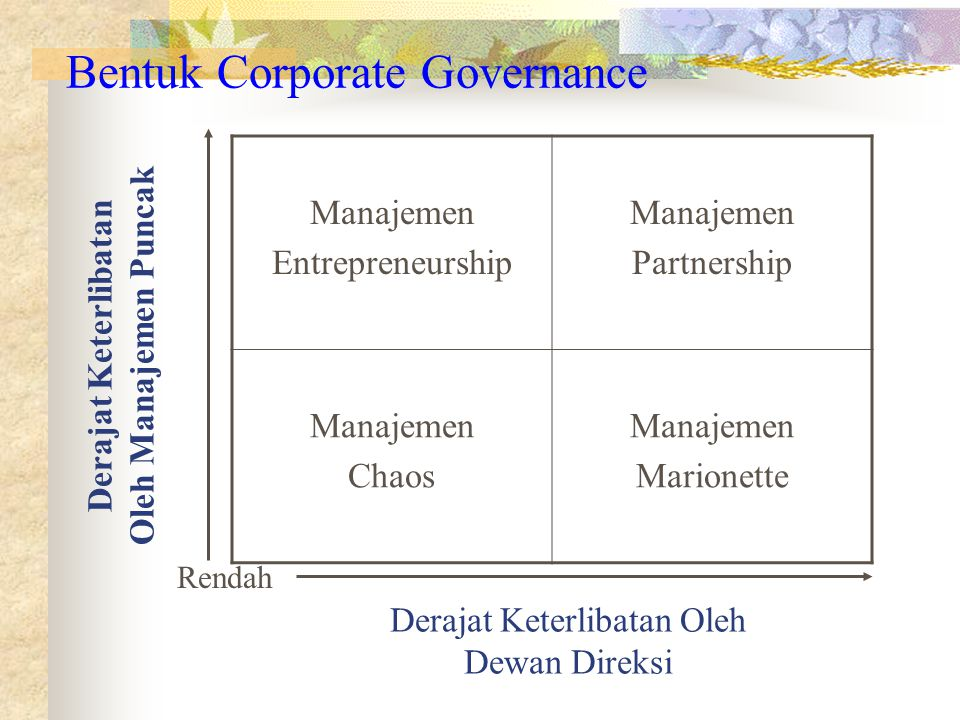 Bentuk Corporate Governance