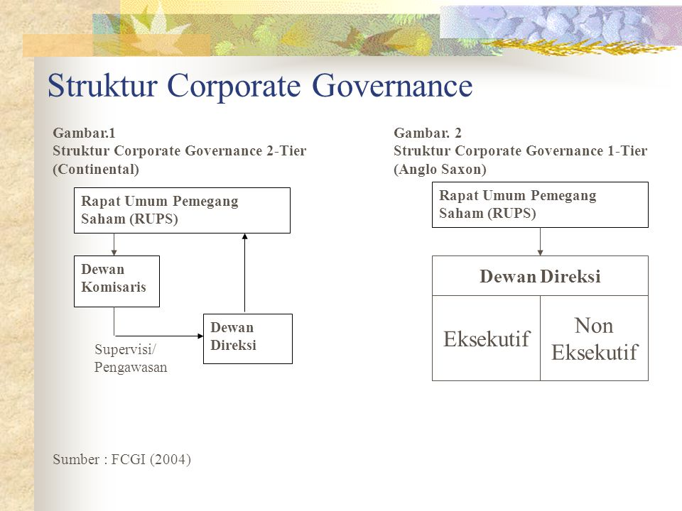 Struktur Corporate Governance