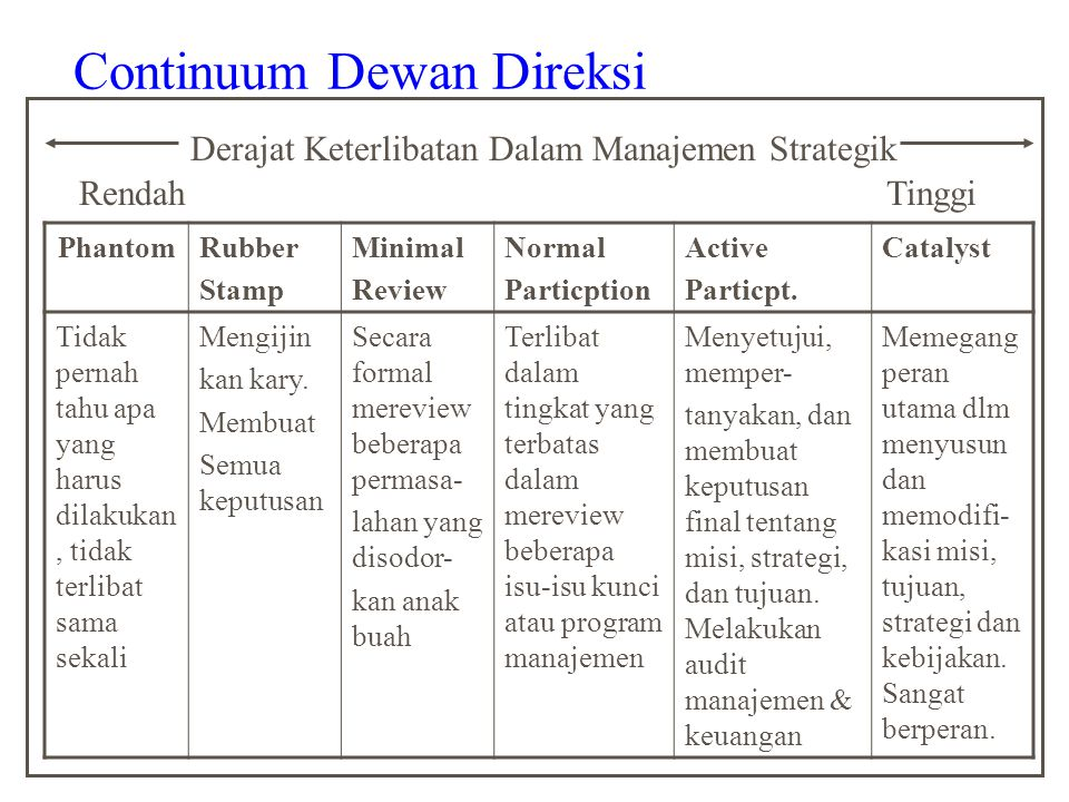 Continuum Dewan Direksi