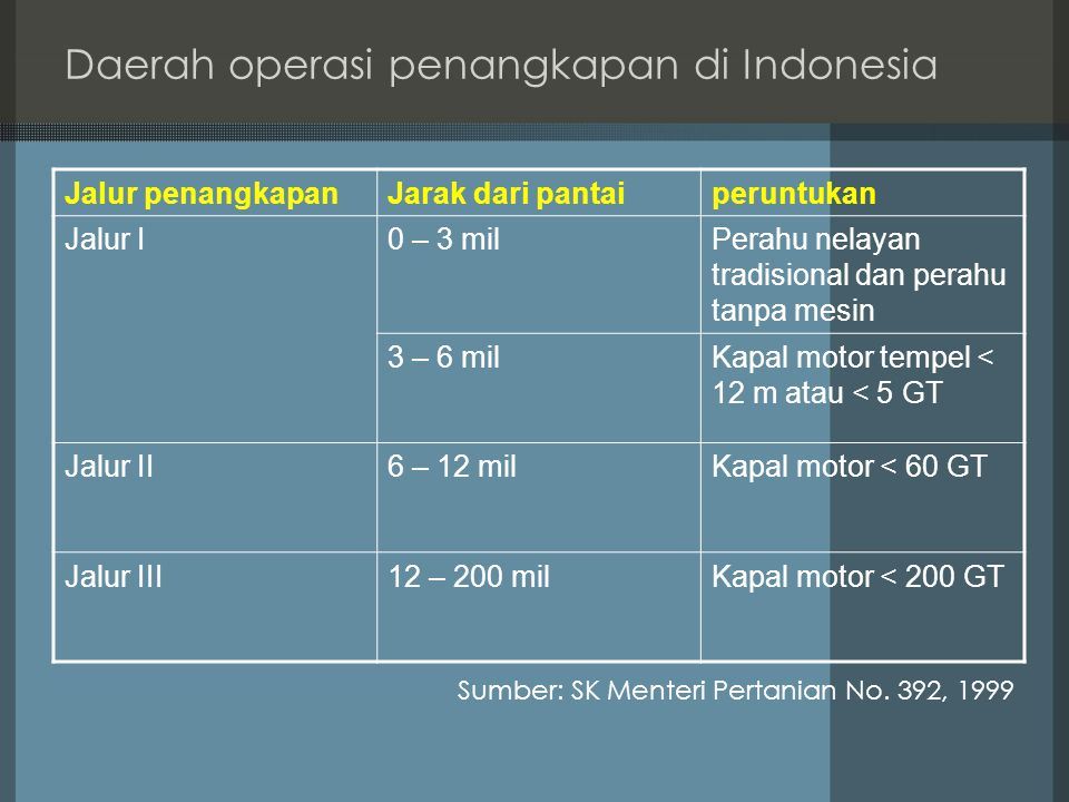 Daerah operasi penangkapan di Indonesia