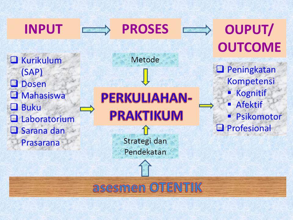 PERKULIAHAN-PRAKTIKUM