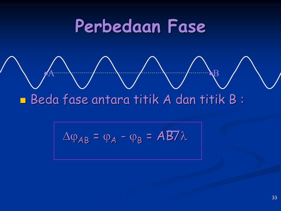Perbedaan Fase Beda fase antara titik A dan titik B :
