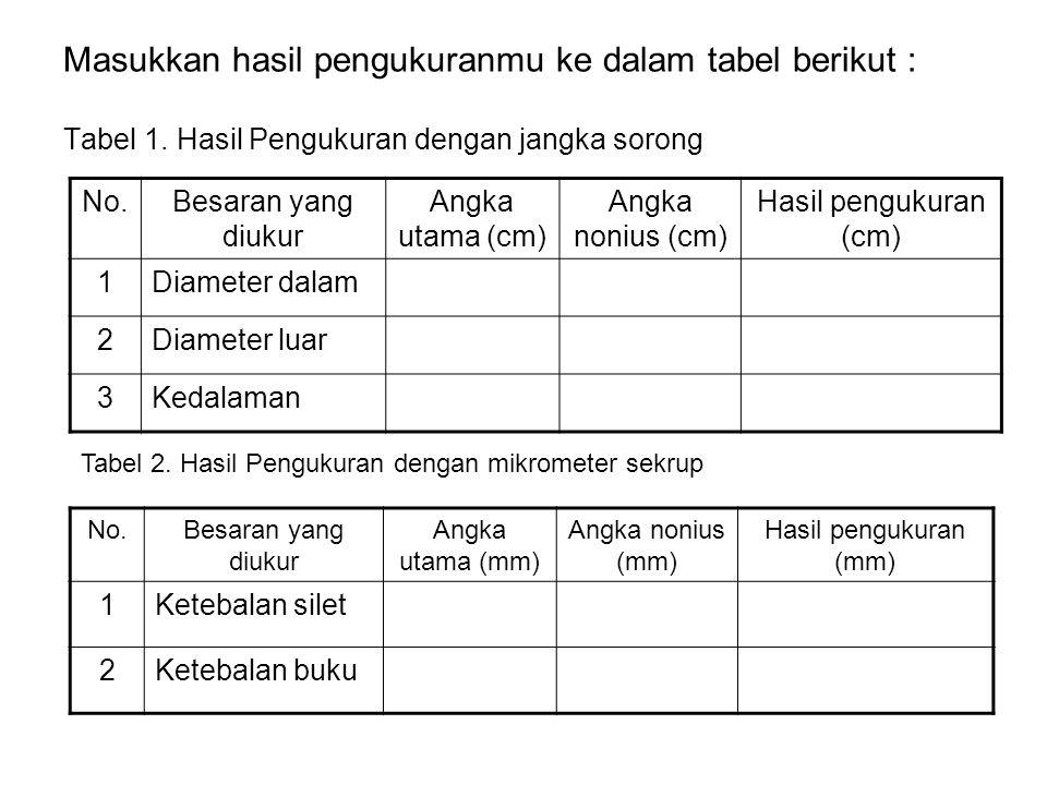 Masukkan hasil pengukuranmu ke dalam tabel berikut : Tabel 1