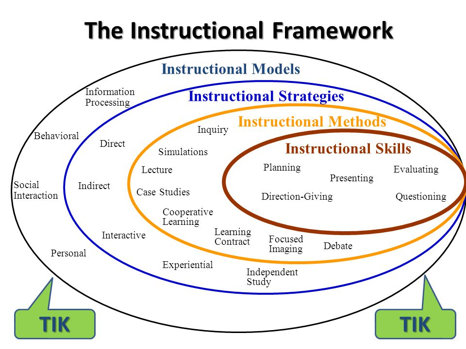 The Instructional Framework