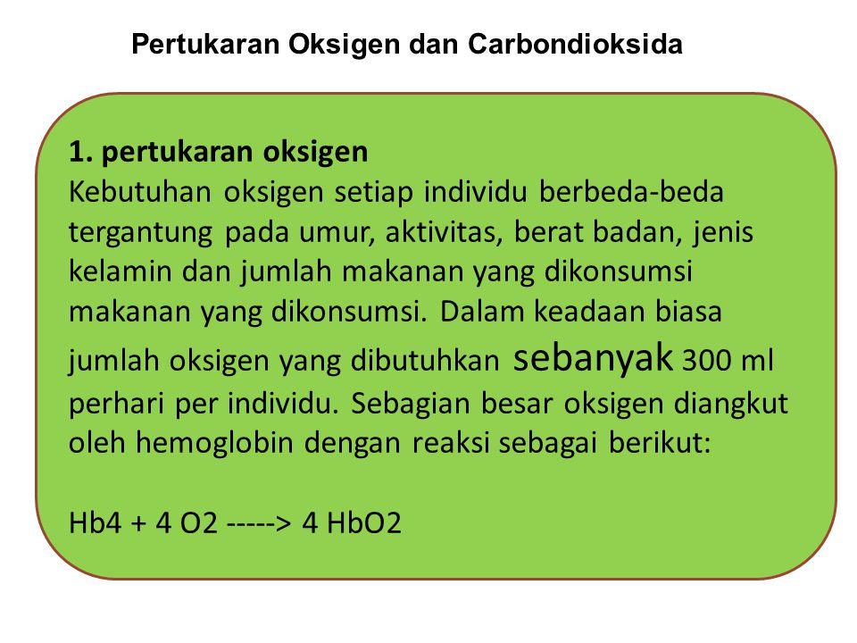 Pertukaran Oksigen dan Carbondioksida
