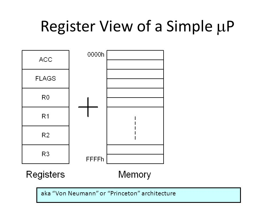 Register View of a Simple P