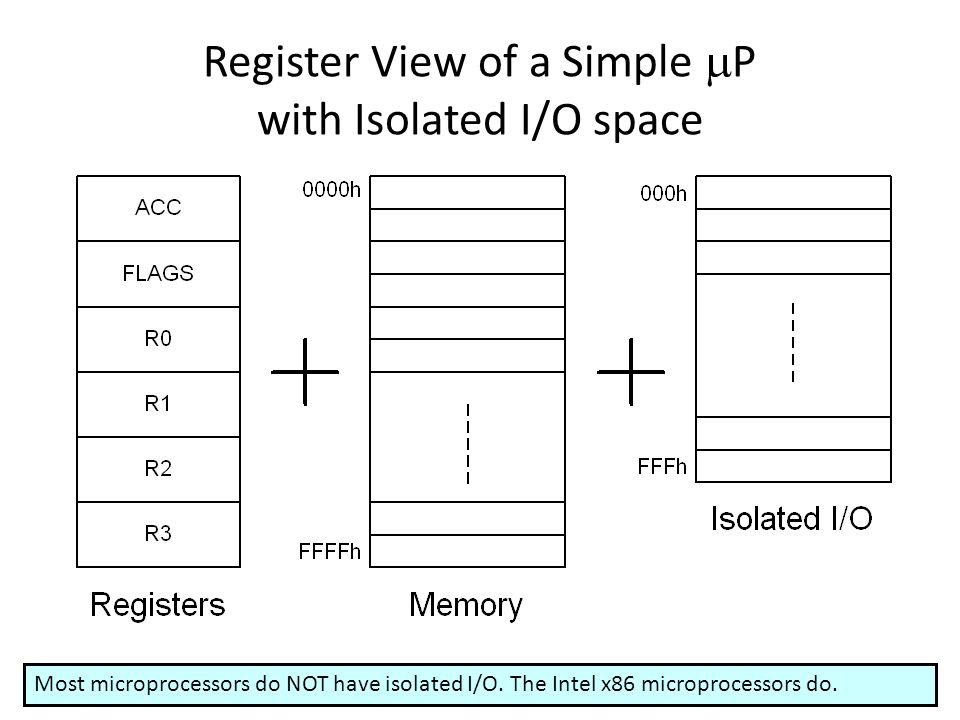 Register View of a Simple P with Isolated I/O space