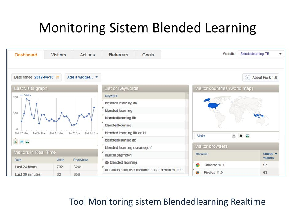 Monitoring Sistem Blended Learning