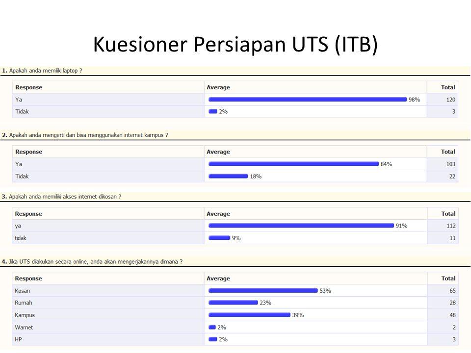 Kuesioner Persiapan UTS (ITB)