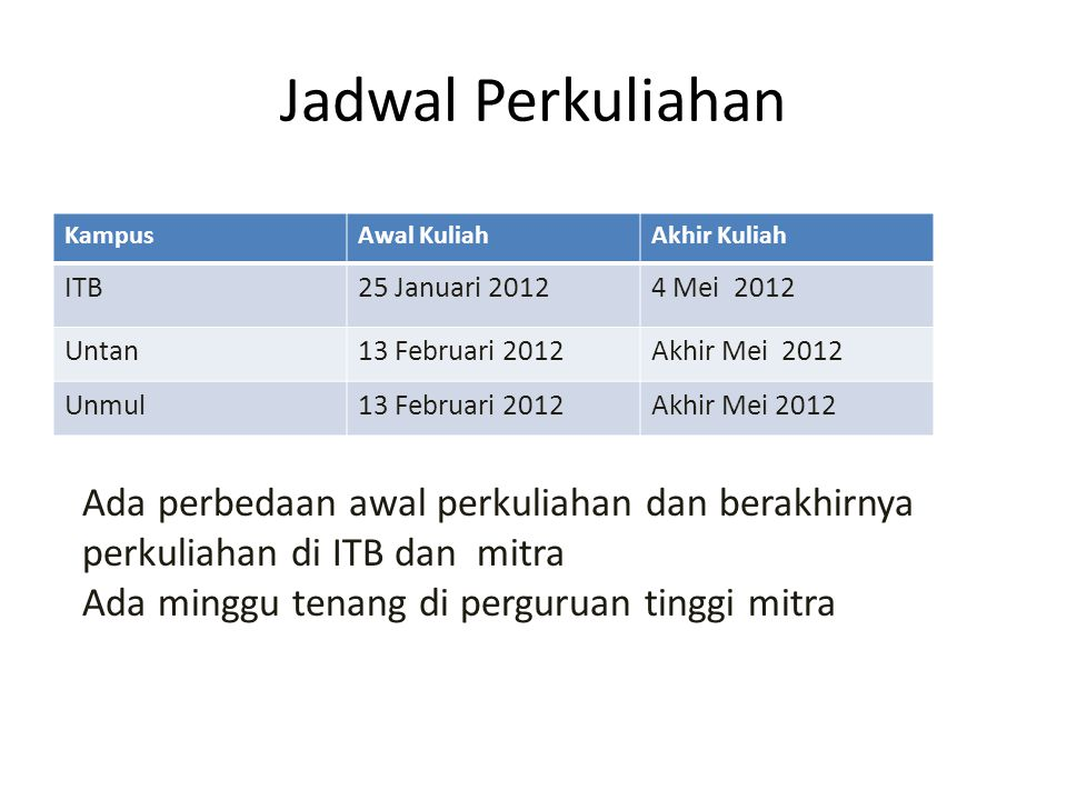 Jadwal Perkuliahan Kampus. Awal Kuliah. Akhir Kuliah. ITB. 25 Januari 2012. 4 Mei 2012. Untan.