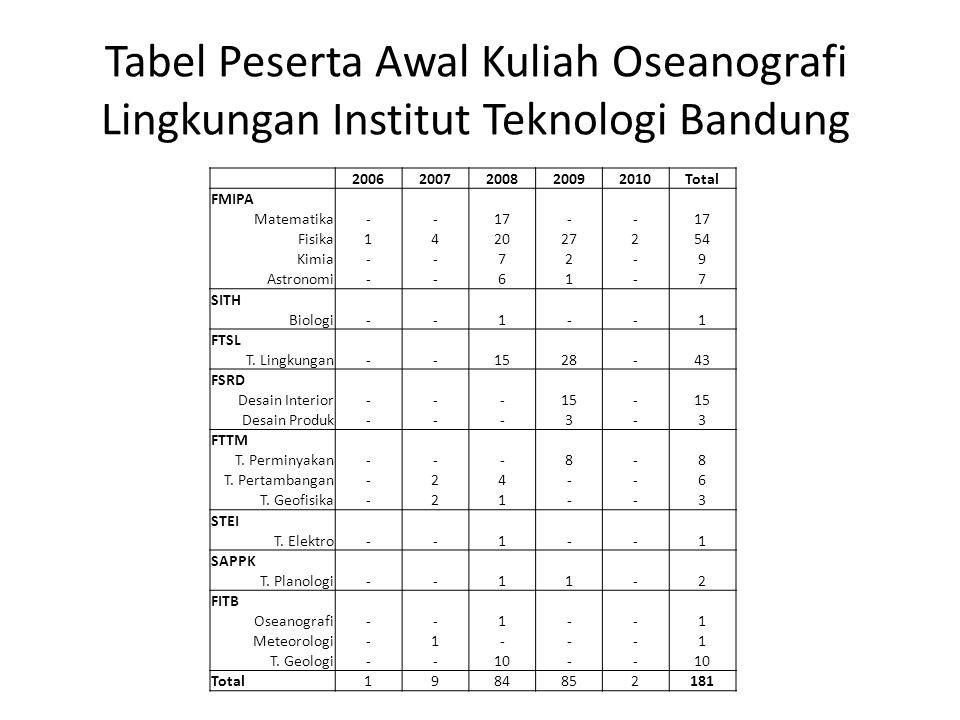 Tabel Peserta Awal Kuliah Oseanografi Lingkungan Institut Teknologi Bandung