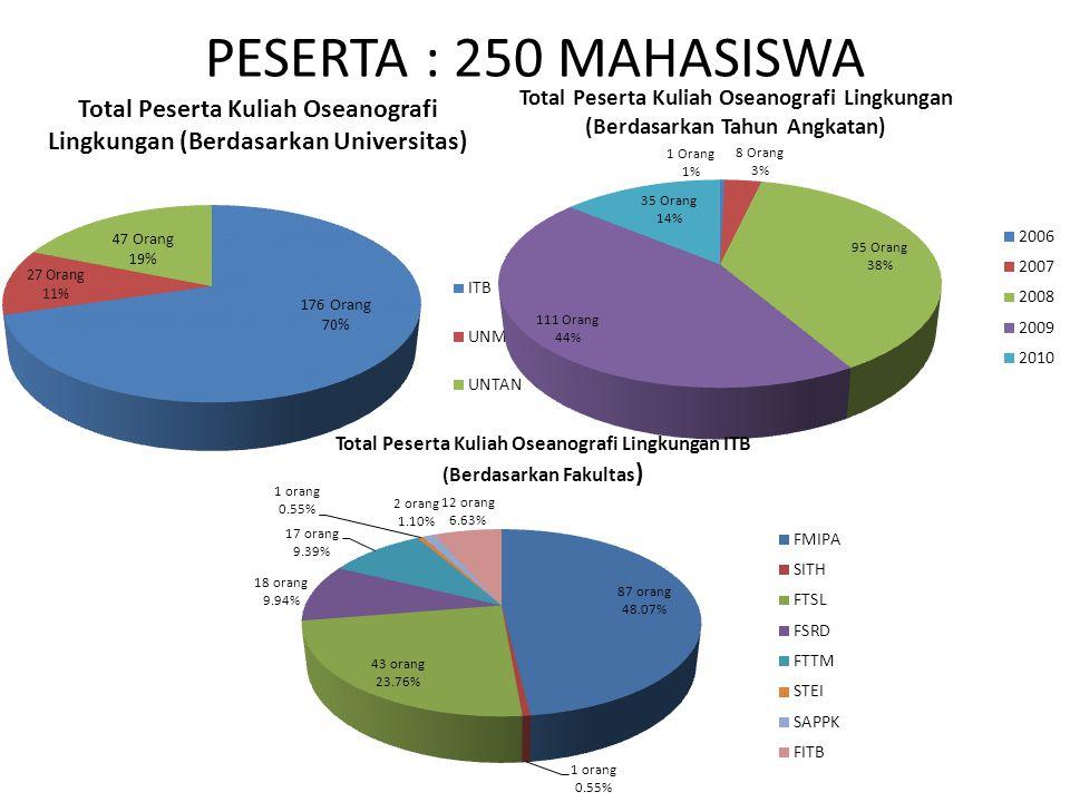 PESERTA : 250 MAHASISWA