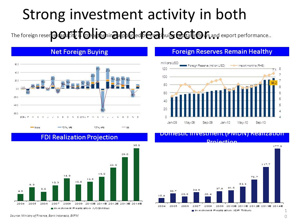 Strong investment activity in both portfolio and real sector...