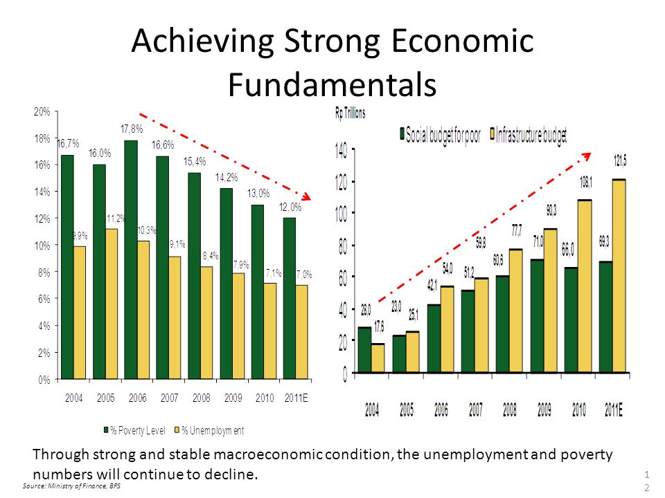 Achieving Strong Economic Fundamentals