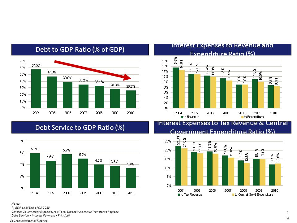 Debt Ratios 2004 - 2010 Debt to GDP Ratio (% of GDP)