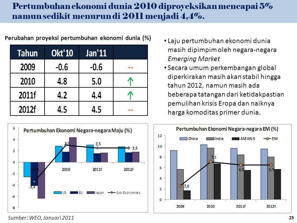 Perubahan proyeksi pertumbuhan ekonomi dunia (%)
