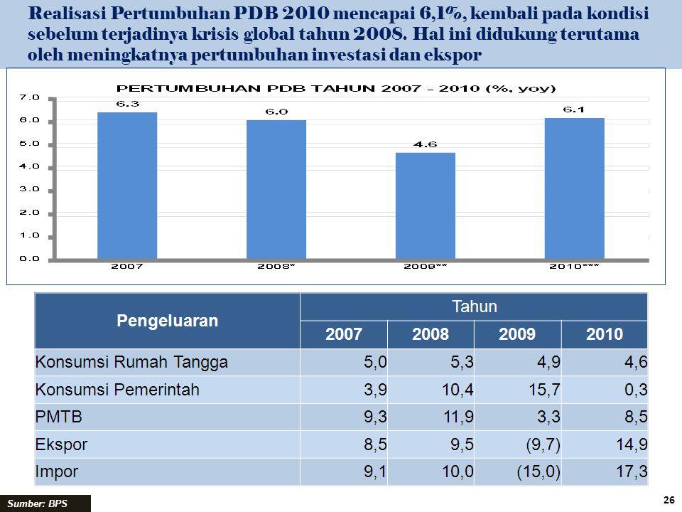 Realisasi Pertumbuhan PDB 2010 mencapai 6,1%, kembali pada kondisi sebelum terjadinya krisis global tahun 2008. Hal ini didukung terutama oleh meningkatnya pertumbuhan investasi dan ekspor