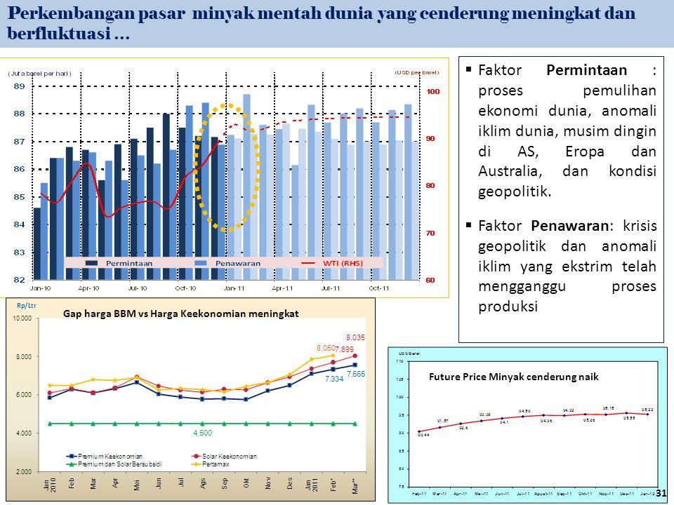Perkembangan pasar minyak mentah dunia yang cenderung meningkat dan berfluktuasi …