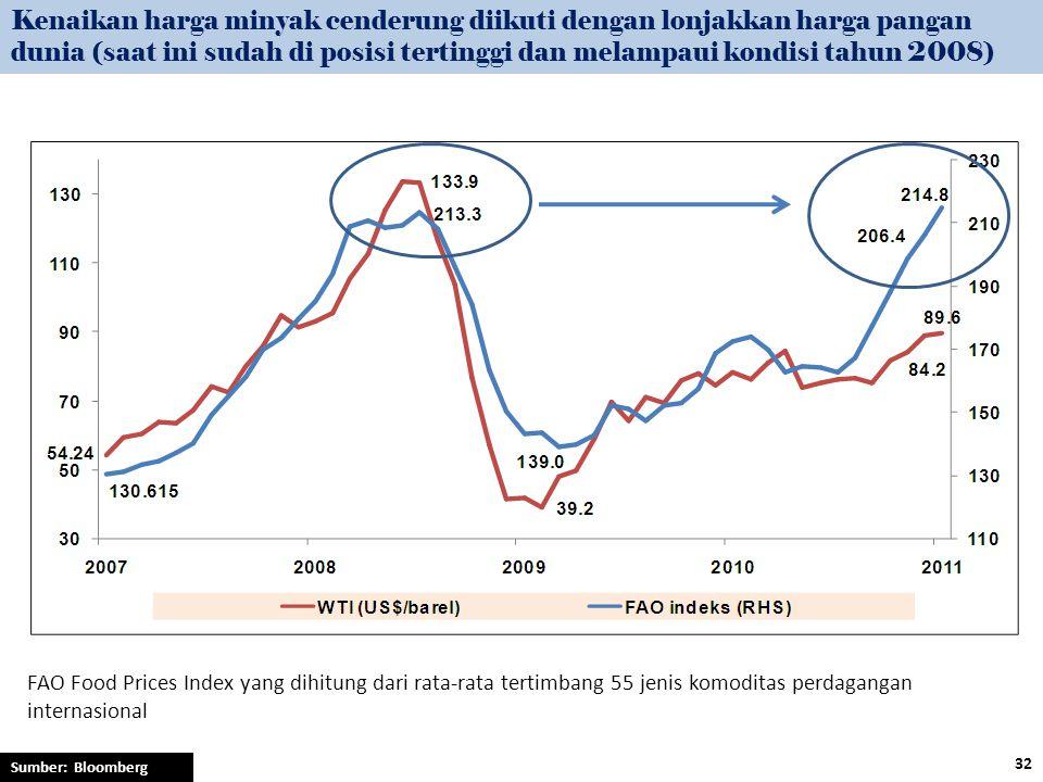 Kenaikan harga minyak cenderung diikuti dengan lonjakkan harga pangan dunia (saat ini sudah di posisi tertinggi dan melampaui kondisi tahun 2008)