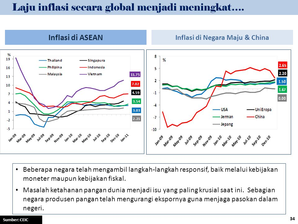 Inflasi di Negara Maju & China