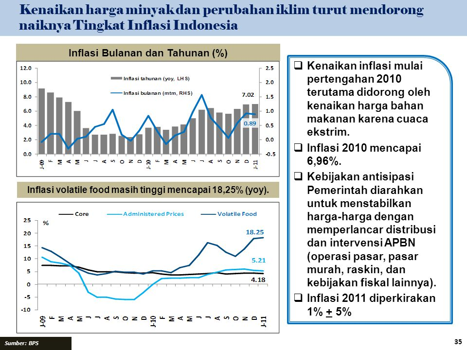 Kenaikan harga minyak dan perubahan iklim turut mendorong naiknya Tingkat Inflasi Indonesia
