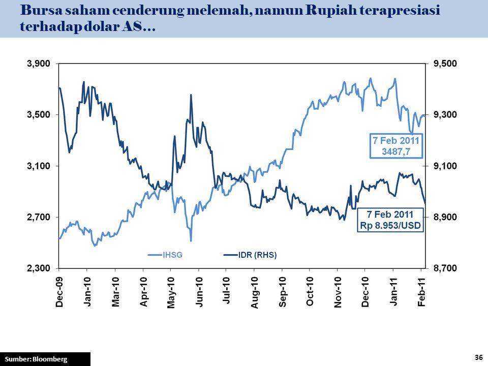 Bursa saham cenderung melemah, namun Rupiah terapresiasi terhadap dolar AS…