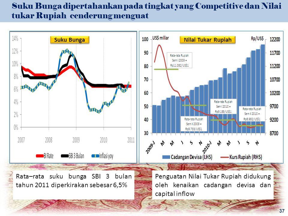 Suku Bunga dipertahankan pada tingkat yang Competitive dan Nilai tukar Rupiah cenderung menguat