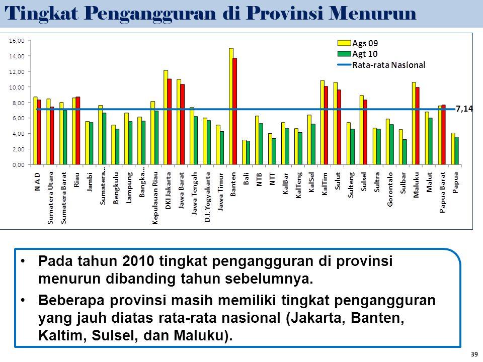 Tingkat Pengangguran di Provinsi Menurun