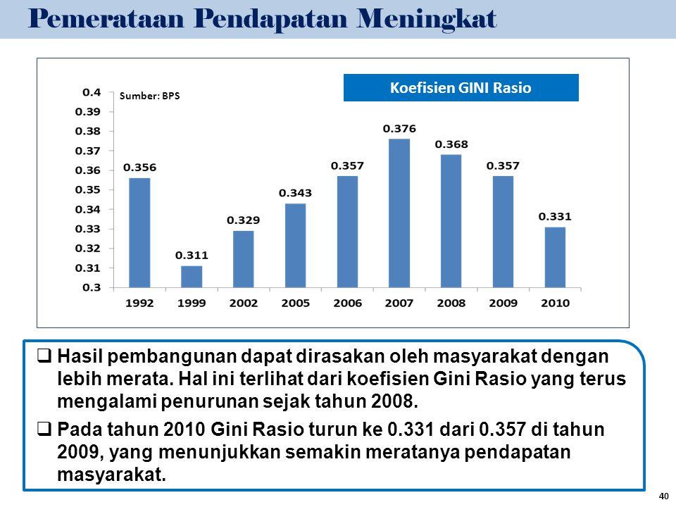 Pemerataan Pendapatan Meningkat
