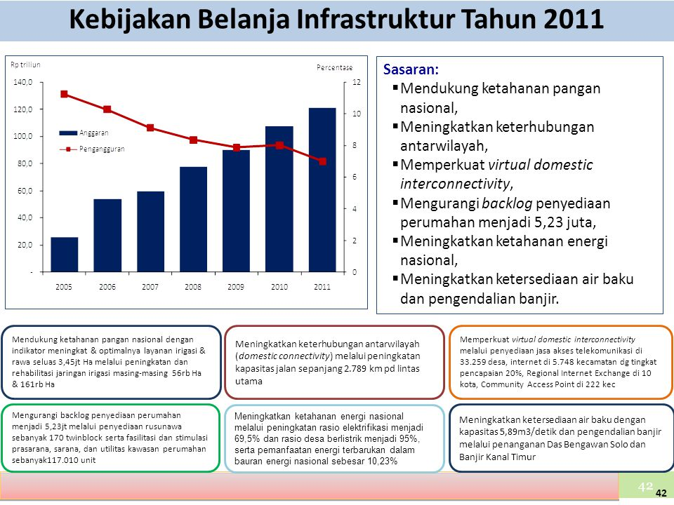 Kebijakan Belanja Infrastruktur Tahun 2011