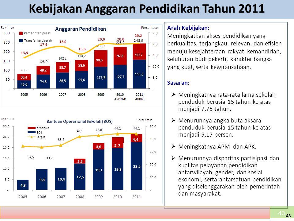 Kebijakan Anggaran Pendidikan Tahun 2011
