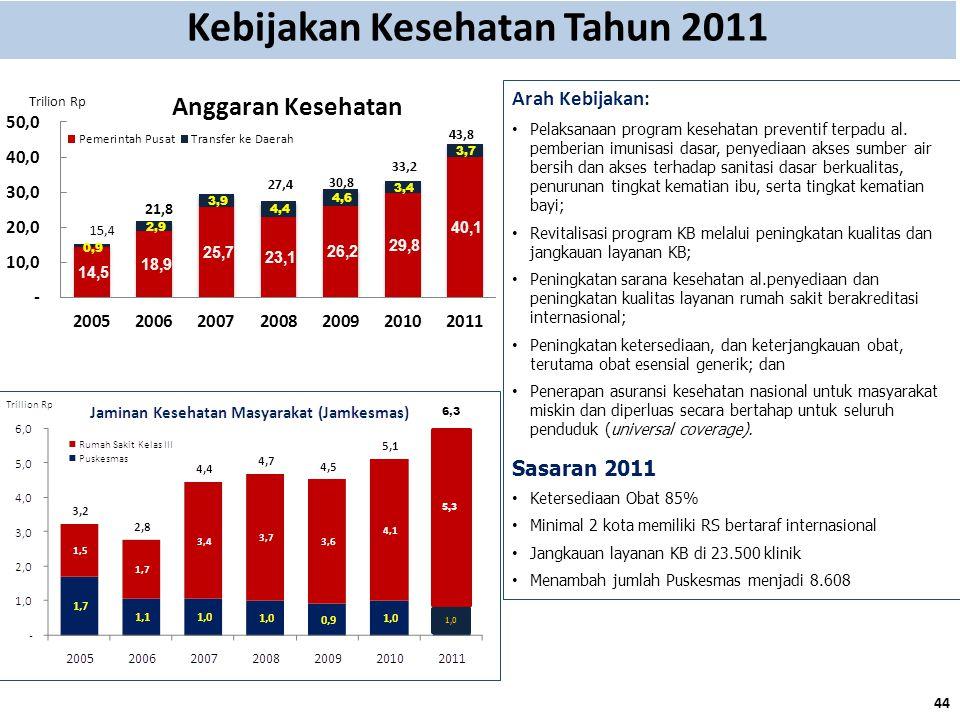 Kebijakan Kesehatan Tahun 2011