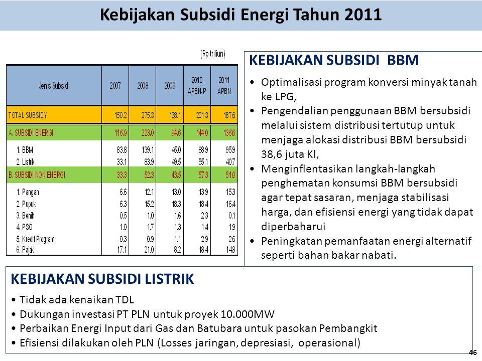 Kebijakan Subsidi Energi Tahun 2011