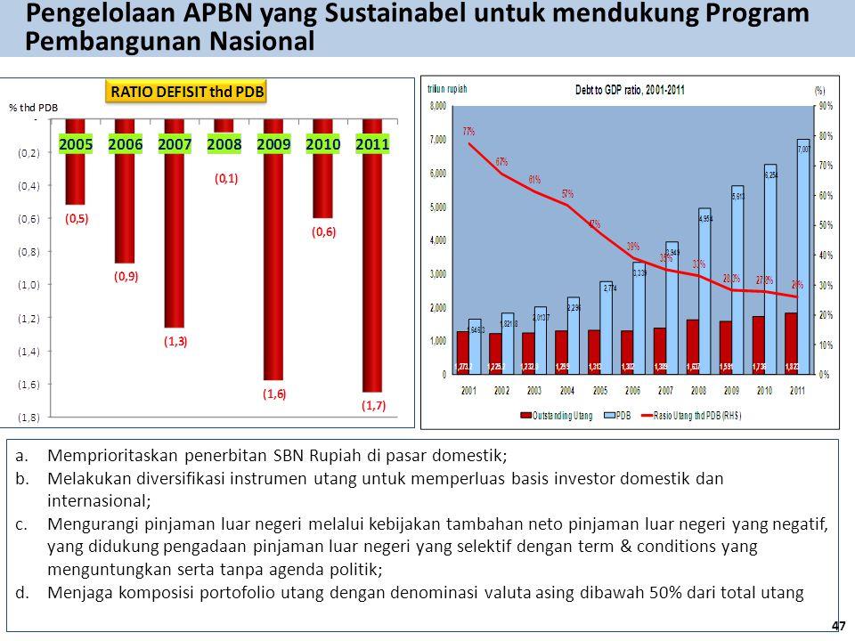 Pengelolaan APBN yang Sustainabel untuk mendukung Program Pembangunan Nasional