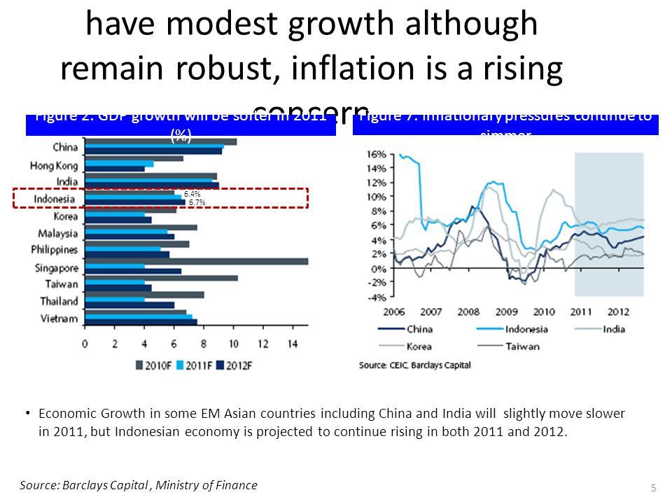 In 2011 EM Asian economies will have modest growth although remain robust, inflation is a rising concern