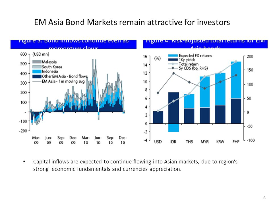 EM Asia Bond Markets remain attractive for investors
