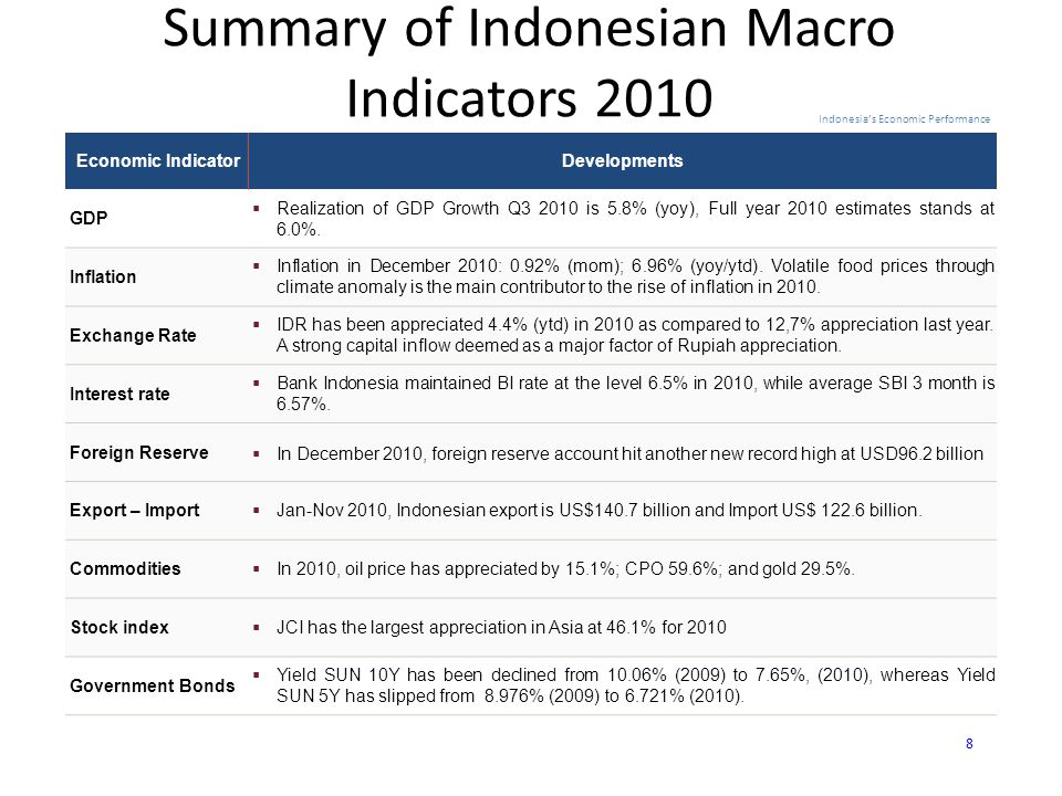 Summary of Indonesian Macro Indicators 2010