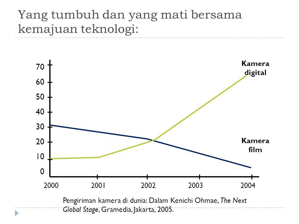 Yang tumbuh dan yang mati bersama kemajuan teknologi: