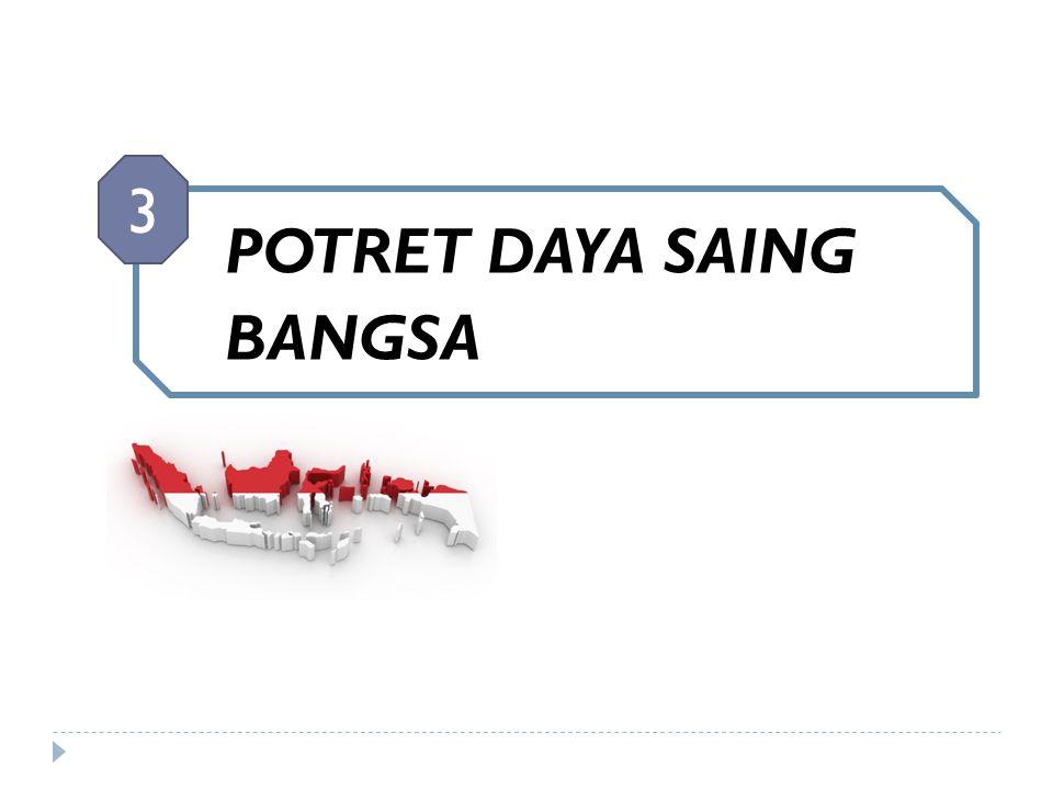 3 POTRET DAYA SAING BANGSA