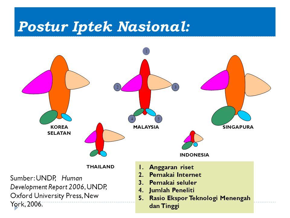 Postur Iptek Nasional: