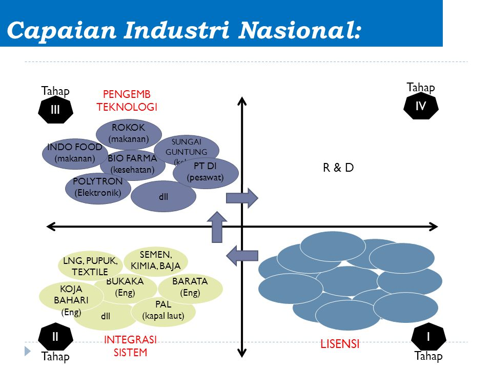 Capaian Industri Nasional: