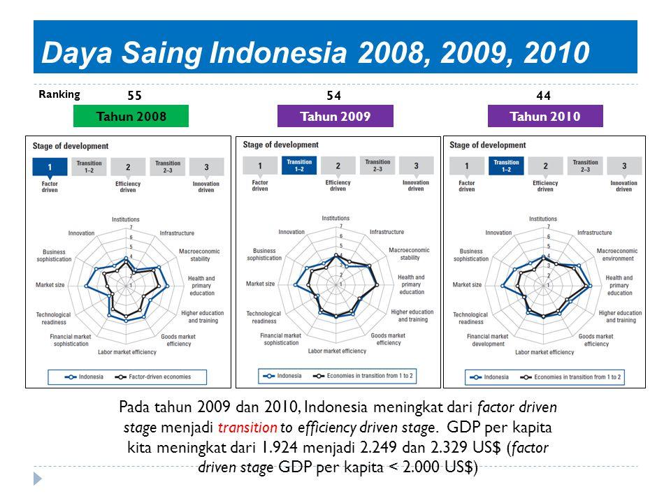 Daya Saing Indonesia 2008, 2009, 2010 Ranking. 55. 54. 44. Tahun 2008. Tahun 2009. Tahun 2010.