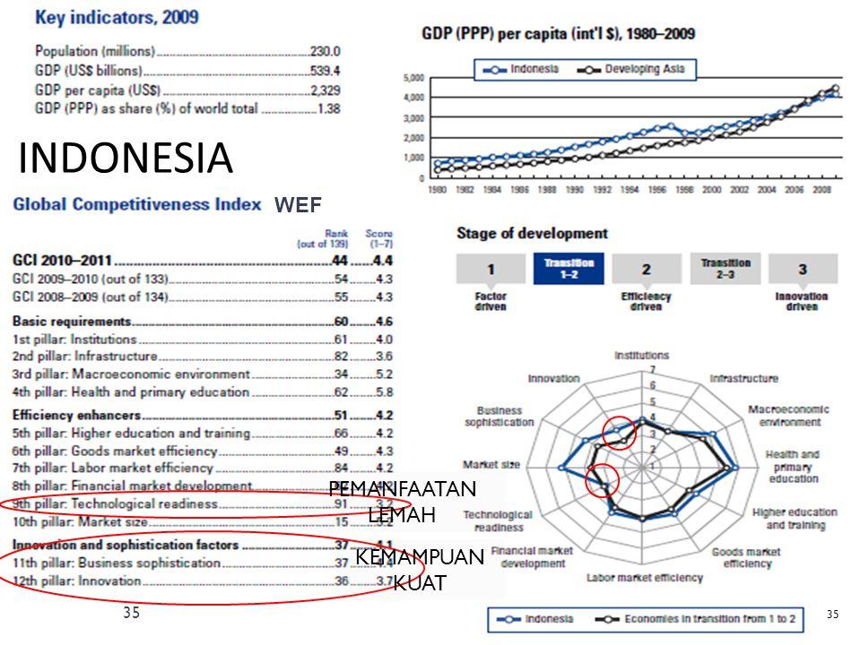 INDONESIA WEF PEMANFAATAN LEMAH KEMAMPUAN KUAT 35