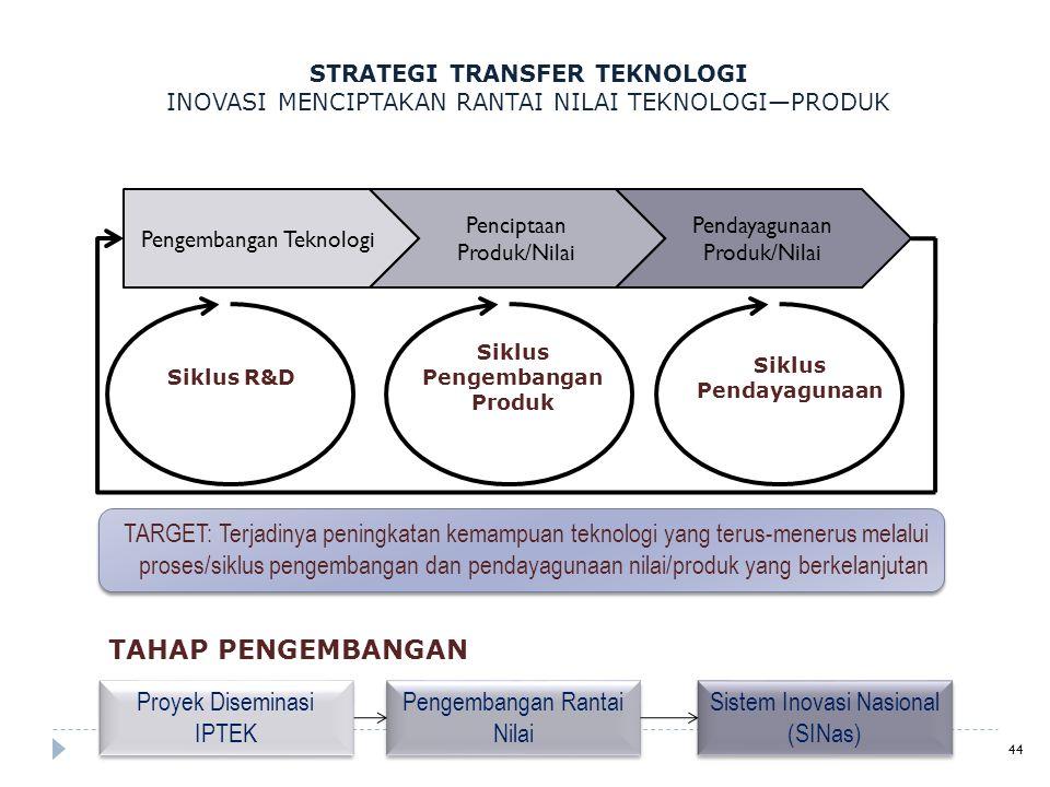 STRATEGI TRANSFER TEKNOLOGI Siklus Pengembangan Produk