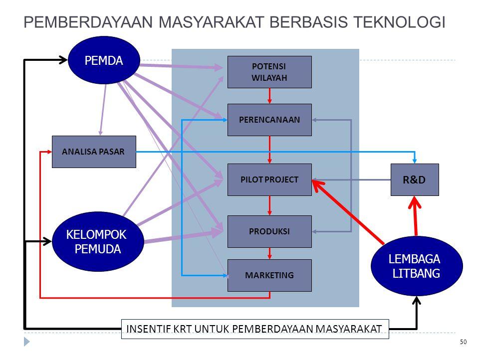 PEMBERDAYAAN MASYARAKAT BERBASIS TEKNOLOGI