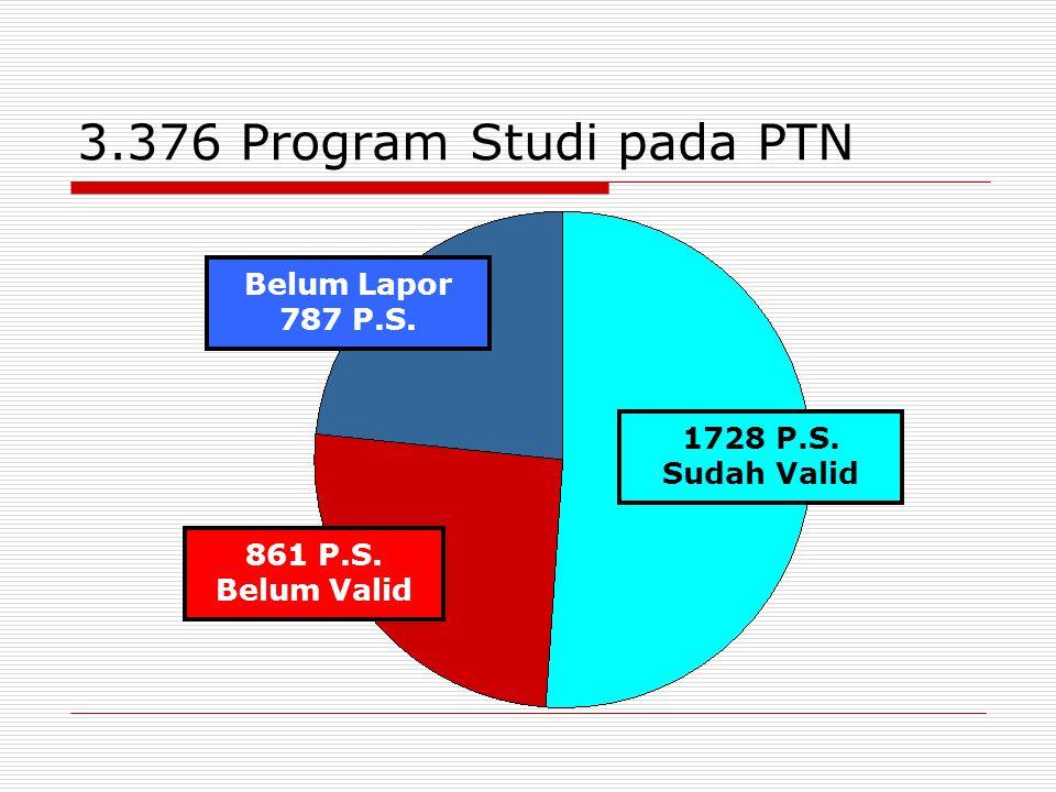 3.376 Program Studi pada PTN Belum Lapor 787 P.S.