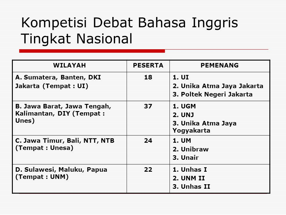 Kompetisi Debat Bahasa Inggris Tingkat Nasional