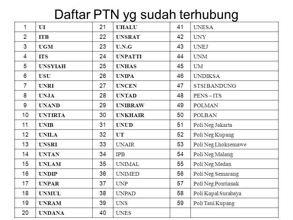 Daftar PTN yg sudah terhubung