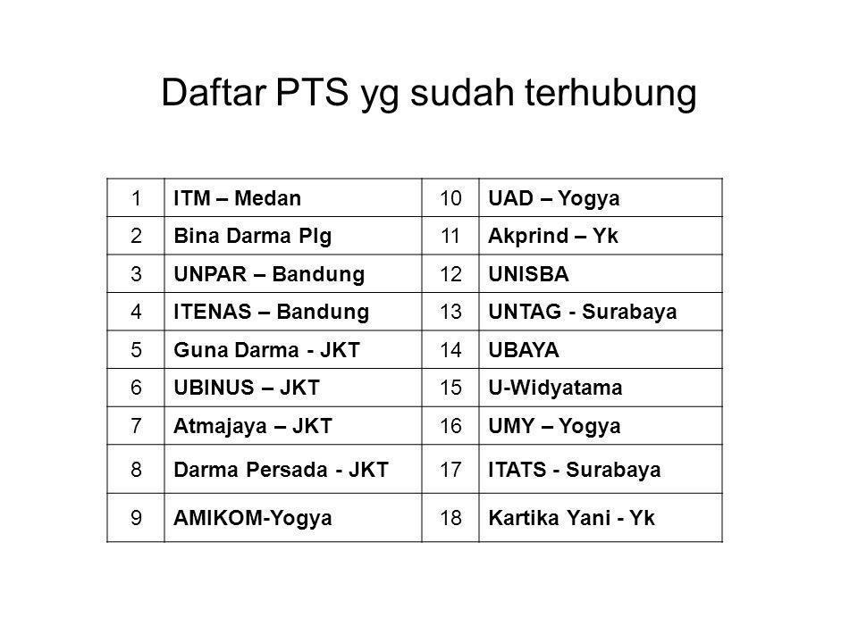 Daftar PTS yg sudah terhubung